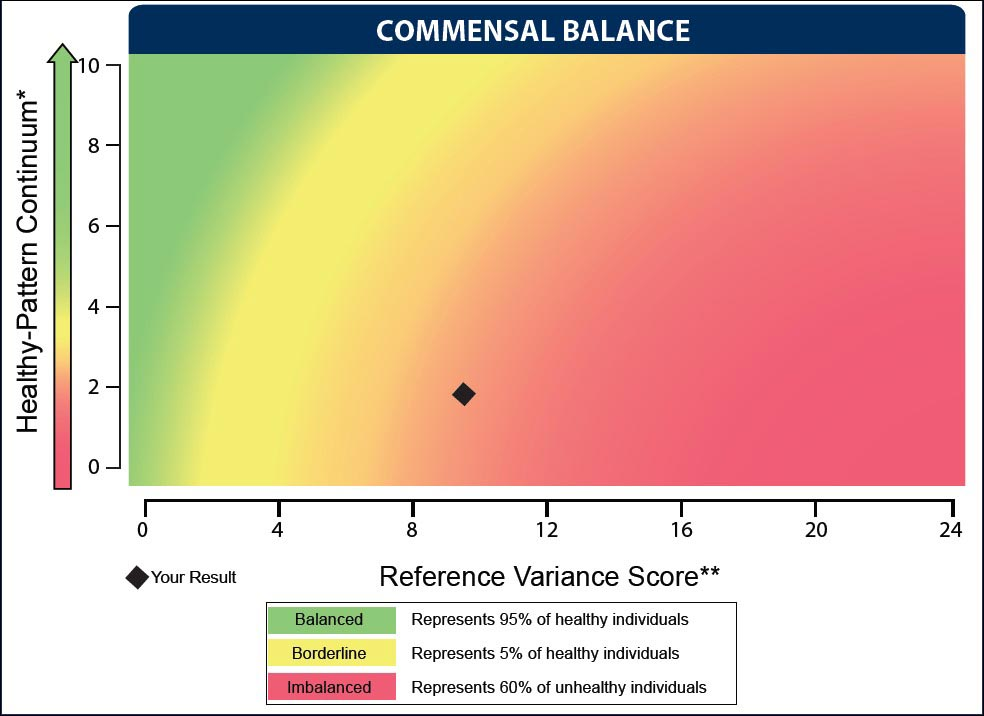Commensal Balance Infographic